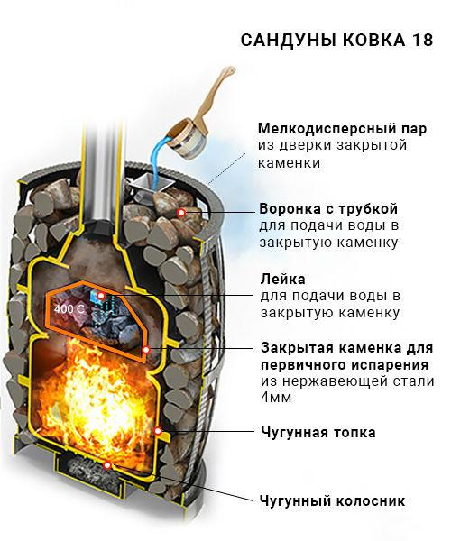 Чугунная печь Русский пар 18 Ковка (240)
